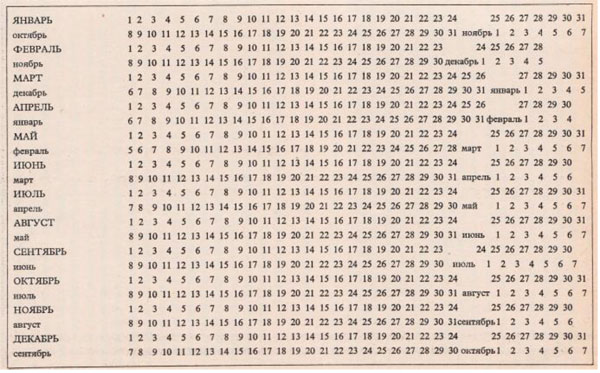 В этой статье вы узнаете, как рассчитать точную дату родов: по овуляции, по неделям, по последним месячным, по шевелению плода, и приведена калькуляция родов.